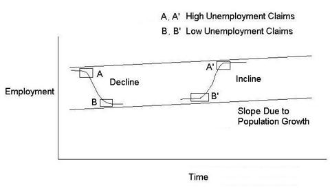 Graphical Representation Of Unemployment Claims