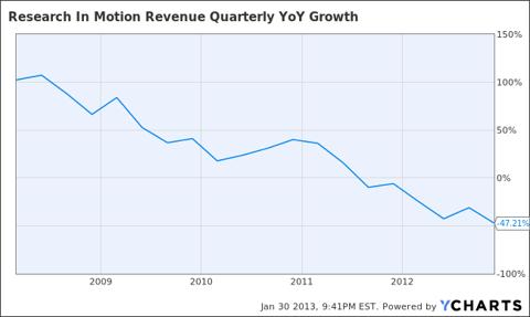 RIMM Revenue Quarterly YoY Growth Chart