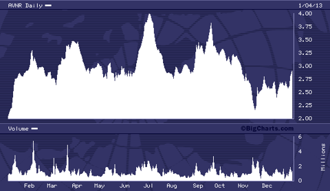 AVNR 1 Year Chart