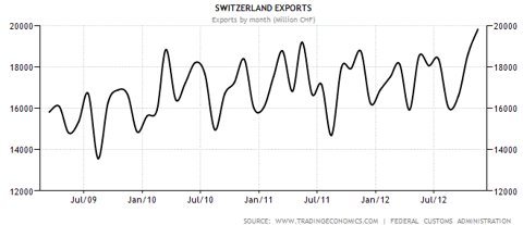 Swiss exports growth