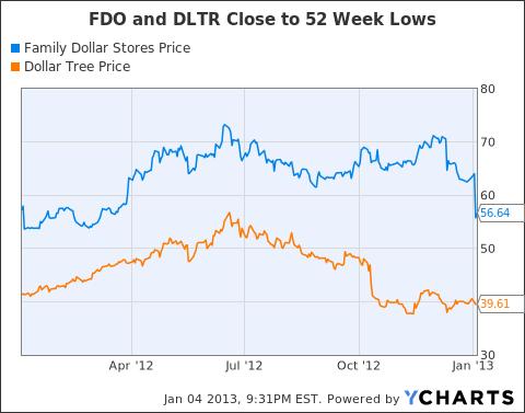 FDO Chart