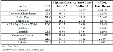 S&P 500 Sector Performance for CY2012