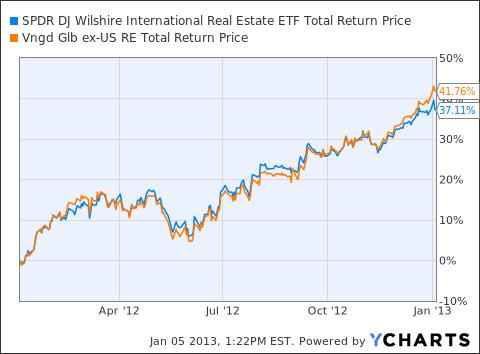 RWX Total Return Price Chart