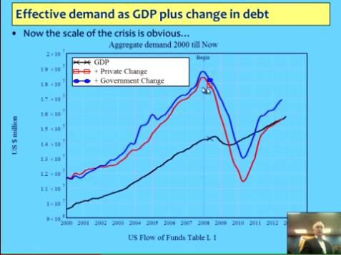 Rising Government Private Debt since 2010 Steve Keen