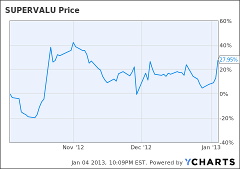 SVU Chart