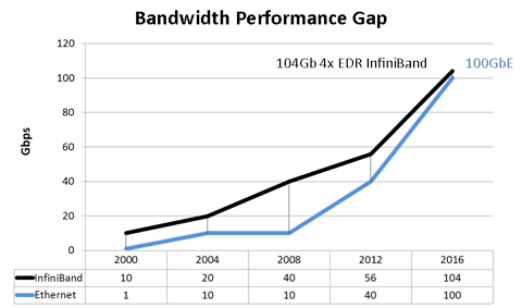 Closing the Performance Gap