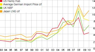 Natural Gas spot prices by region