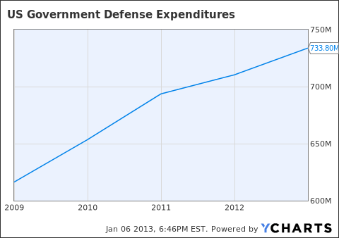US Government Defense Expenditures Chart