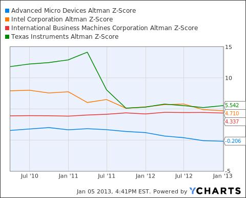 AMD Altman Z-Score Chart