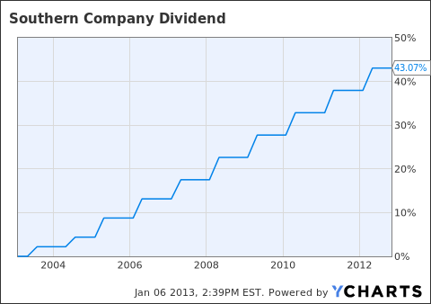 SO Dividend Chart