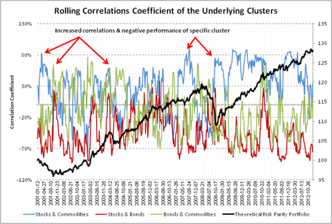 Rolling Correlations Coefficient
