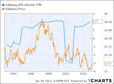 SWY EPS Diluted TTM Chart