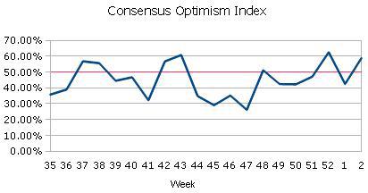 Consensus Optimism Index EURUSD