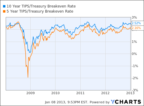 10 Year TIPS/Treasury Breakeven Rate Chart
