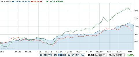 USDJPY, Nikkei 225, EWJ -3m chart