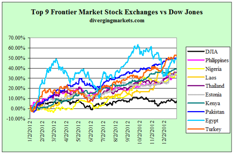Top 9 Frontier Market stock exchanges vs DJIA