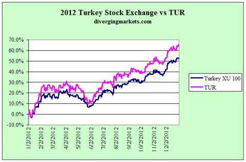 2012 Turkey stock exchange vs TUR