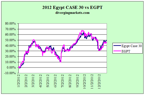 2012 EGPT vs Egypt Case 30