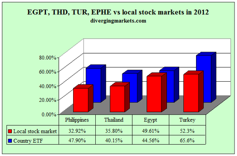 EGPT, THD, TUR, EPHE vs local stock markets