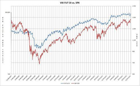 One Year VIX Futures vs. S&P500