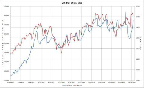 One Year VIX Futures vs. S&P 500