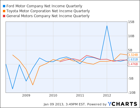 F Net Income Quarterly Chart