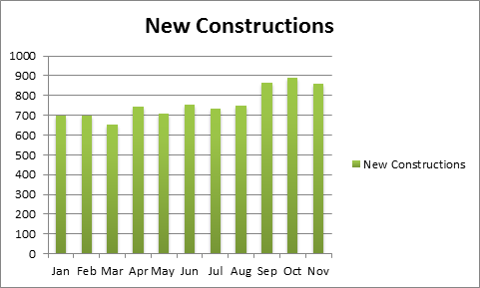 New Construction Rate