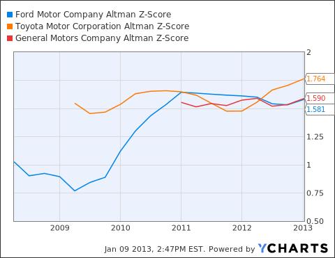 F Altman Z-Score Chart