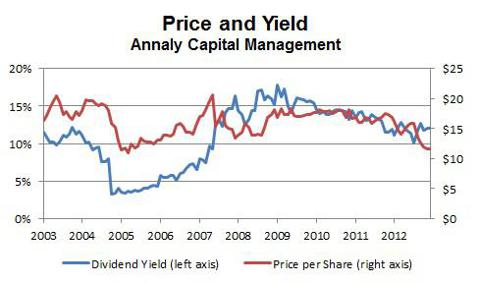 Annaly Capital Management Price and Yield History