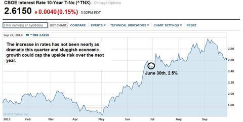 Treasury Rate Increase 2013