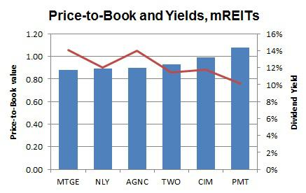 mREITs Yields and Price to Book Values