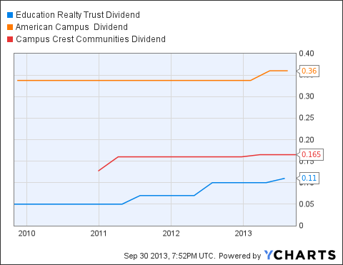 EDR Dividend Chart
