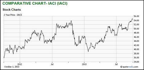 IACI Stock Chart