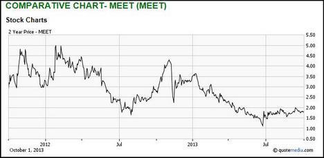 Meetup Stock Chart