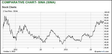 Sina Stock Chart