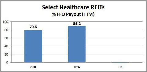 OHI HTA HR FFO payout ratio