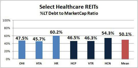 Healthcare REITs LT Debt to Market Cap ratio HCP HCN VTR HTA OHI HR