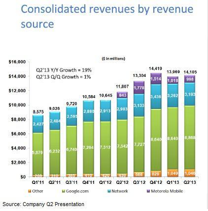Google Revenue Sources