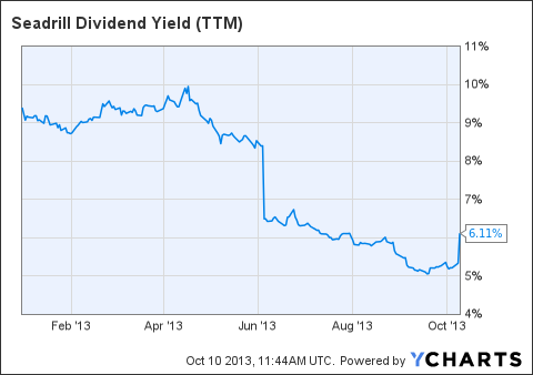 SDRL Dividend Yield (NYSE:<a href='http://seekingalpha.com/symbol/TTM' title='Tata Motors Limited'>TTM</a>) Chart