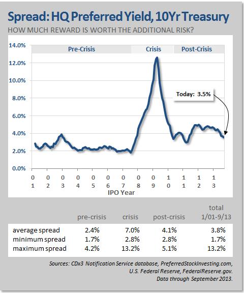 Spread: High Quality Preferred Stock Yield versus 10-Year Treasury Yield