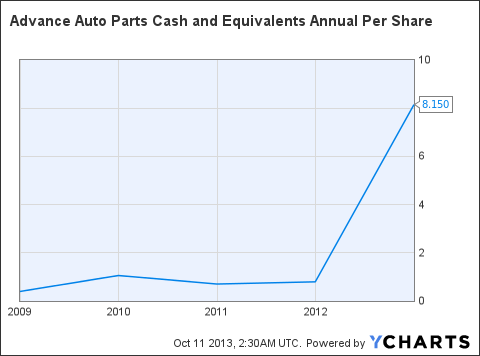 AAP Cash and Equivalents Annual Per Share Chart