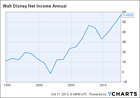 DIS Net Income Annual Chart
