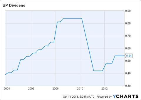 BP Dividend Chart
