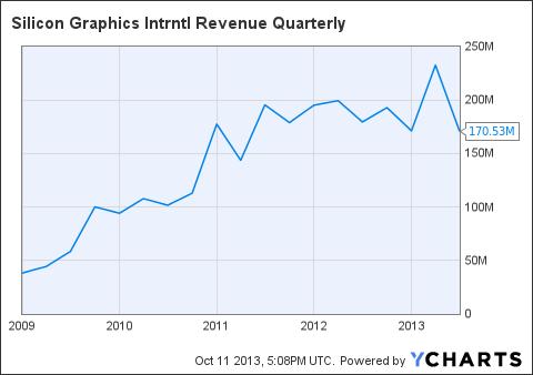 SGI Revenue Quarterly Chart