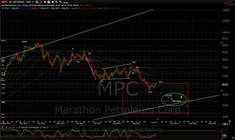 MPC Daily