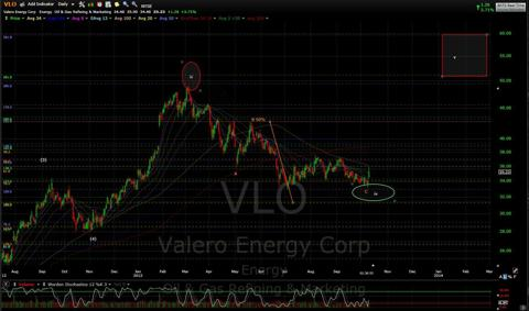 VLO Daily