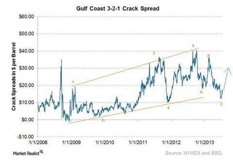 Gulf Coast 3-2-1 Crack Spread