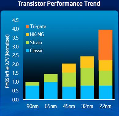 Intel Transistor Performance