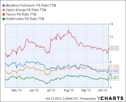 MPC PE Ratio TTM Chart
