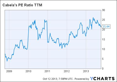 CAB PE Ratio TTM Chart